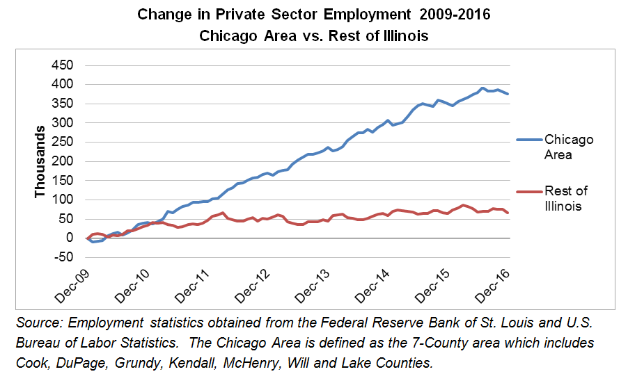 Private Sector Employment Trends in the Chicago Area and the Rest of Illinois